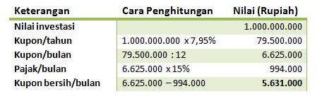 Bila Investasi Rp1 Miliar Di Sbr006 Berapa Kupon Yang Diterima Per Bulan